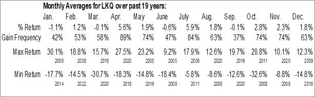 Monthly Seasonal LKQ Corp. (NASD:LKQ)