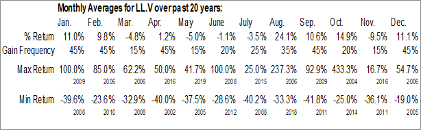 Monthly Seasonal Canada Rare Earth Corp. (TSXV:LL.V)
