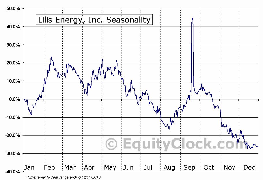 Lilis Energy, Inc. (LLEX) Seasonal Chart