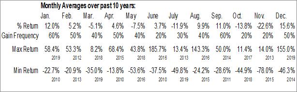 Monthly Seasonal Lilis Energy, Inc. (AMEX:LLEX)