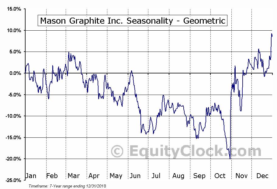 Mason Graphite Inc. (TSXV:LLG.V) Seasonality