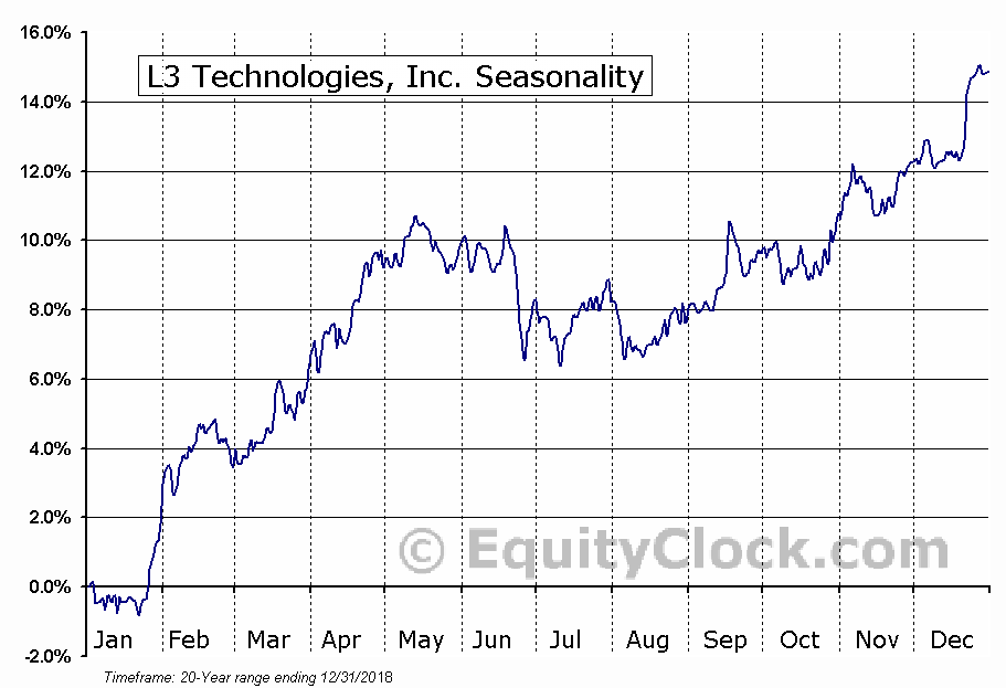 L3 Technologies, Inc. (LLL) Seasonal Chart