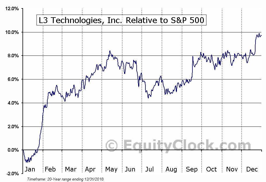 LLL Relative to the S&P 500