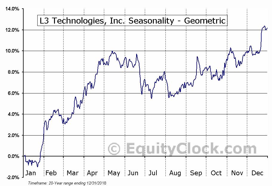 L3 Technologies, Inc. (NYSE:LLL) Seasonality