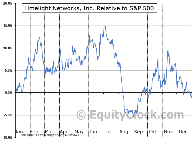 LLNW Relative to the S&P 500