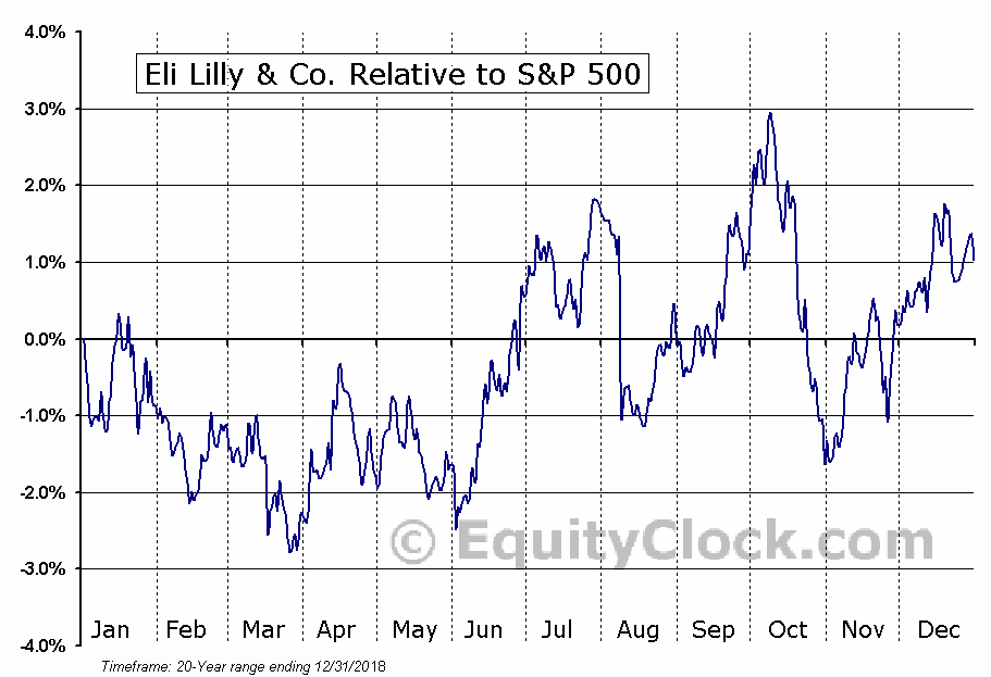 LLY Relative to the S&P 500