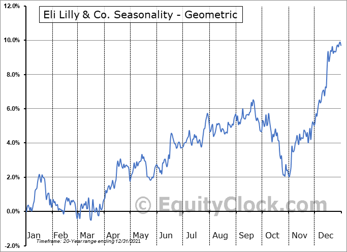 Eli Lilly & Co. (NYSE:LLY) Seasonality