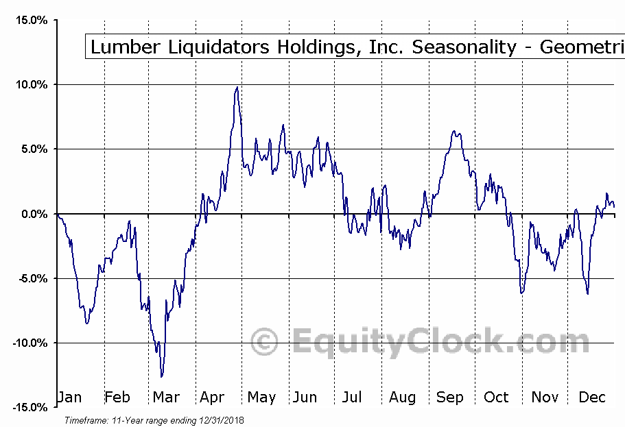 Lumber Liquidators Holdings, Inc. (NYSE:LL) Seasonality