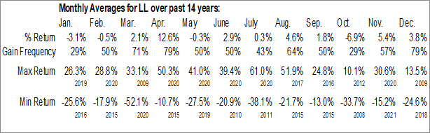 Lumber Liquidators Holdings, Inc  (NYSE:LL) Seasonal Chart