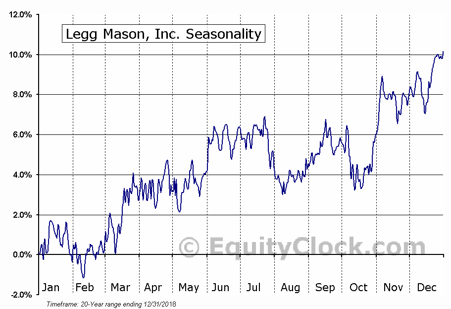 Legg Mason, Inc. (LM) Seasonal Chart
