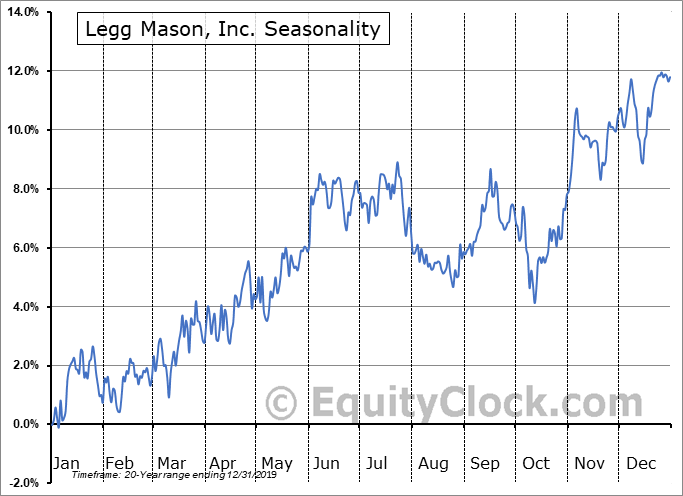 Legg Mason, Inc. Seasonal Chart