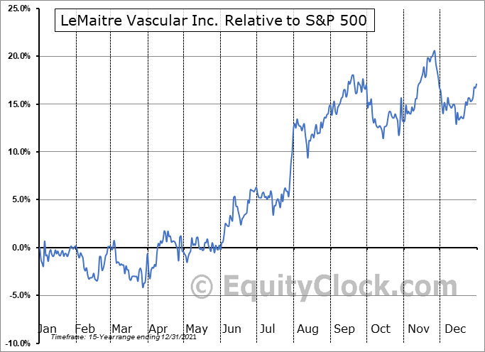 LMAT Relative to the S&P 500
