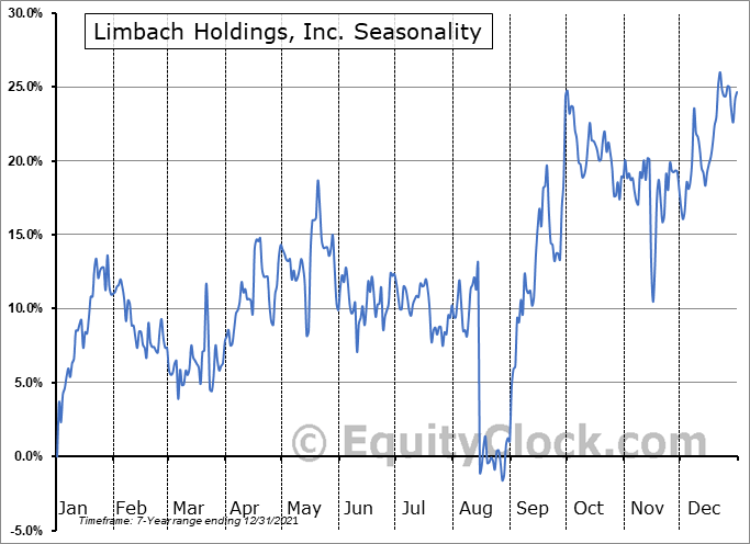 Limbach Holdings, Inc. Seasonal Chart