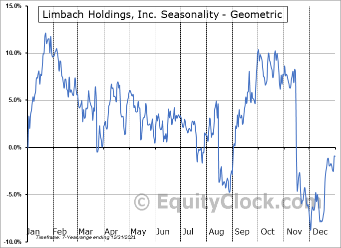 Limbach Holdings, Inc. (NASD:LMB) Seasonality