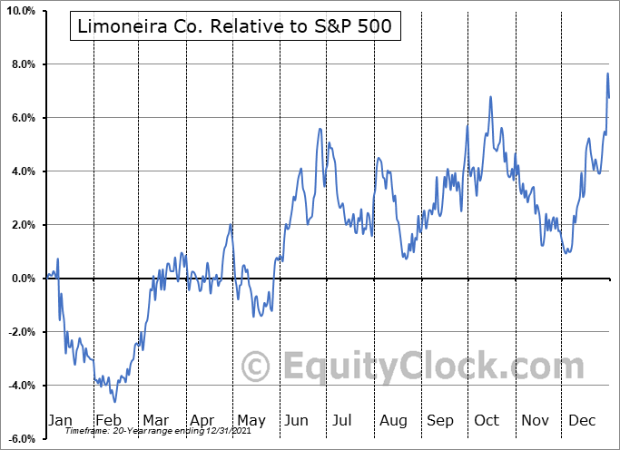 LMNR Relative to the S&P 500