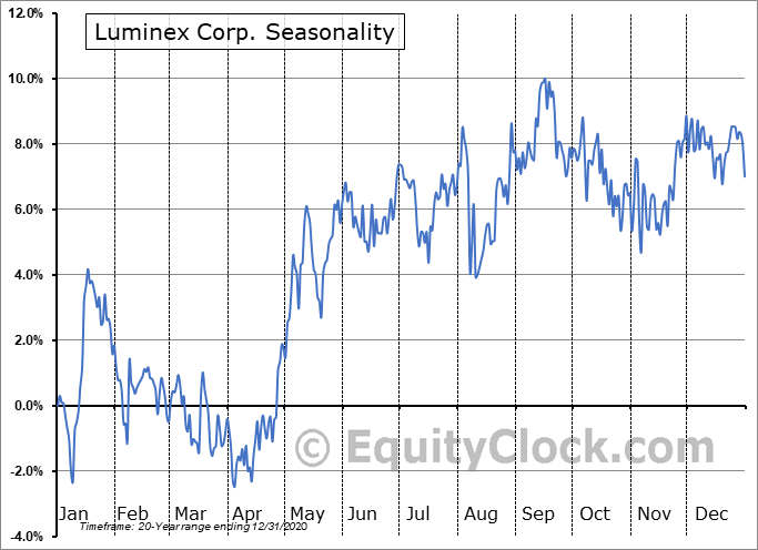 Luminex Corporation Seasonal Chart