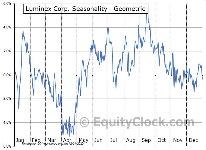 Luminex Corp. (NASD:LMNX) Seasonality