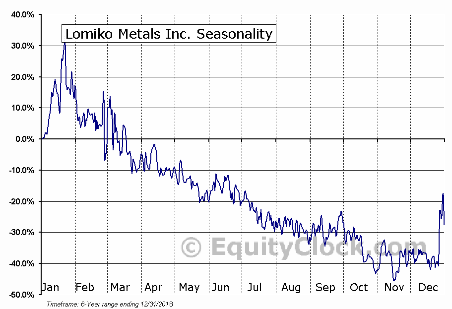 Lomiko Metals Inc. (OTCMKT:LMRMF) Seasonality