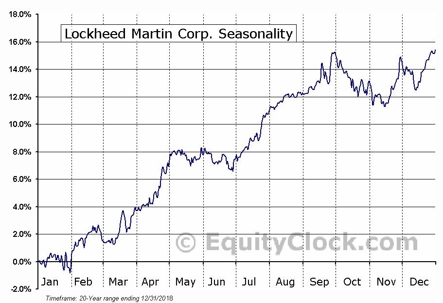Lockheed Martin Corporation  (NYSE:LMT) Seasonal Chart