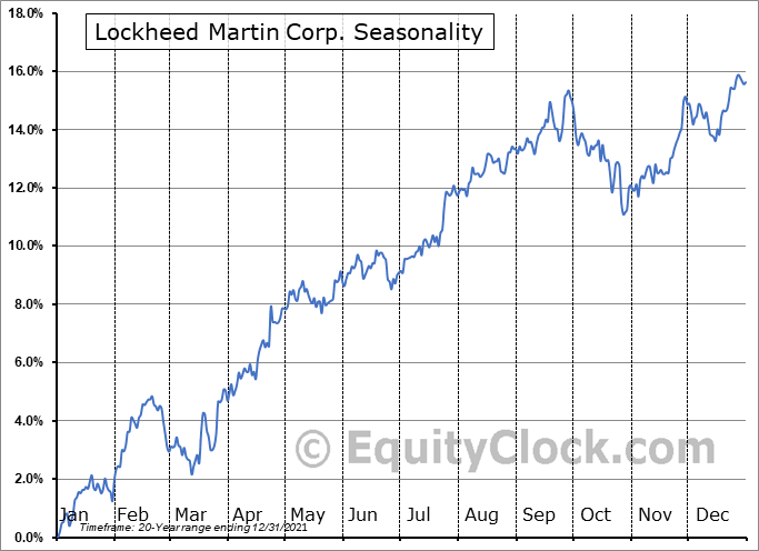 Lockheed Martin Corporation Seasonal Chart