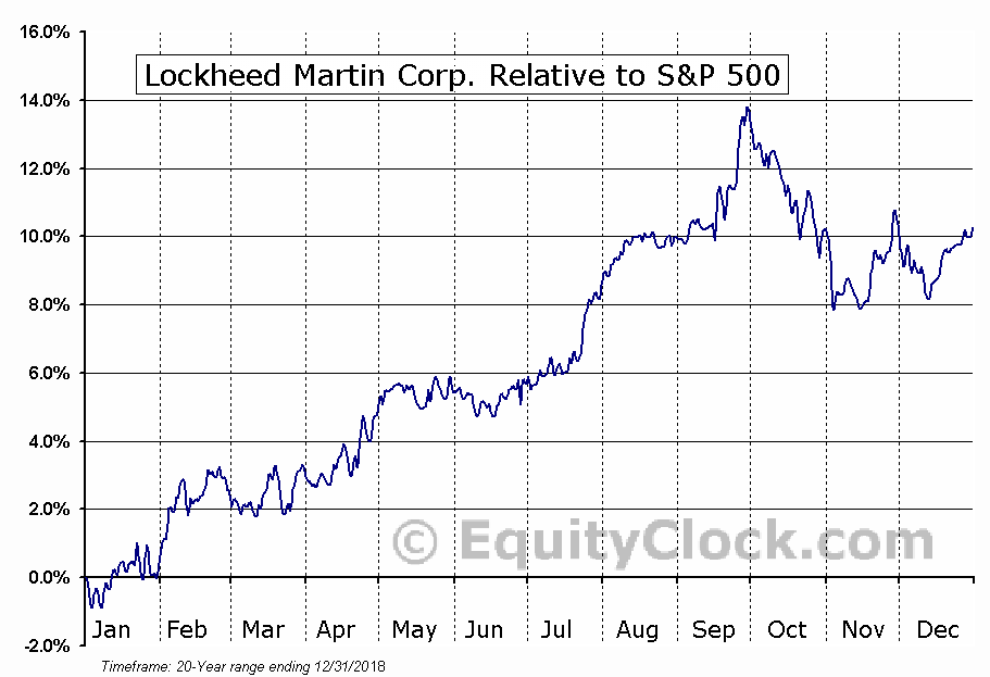 LMT Relative to the S&P 500