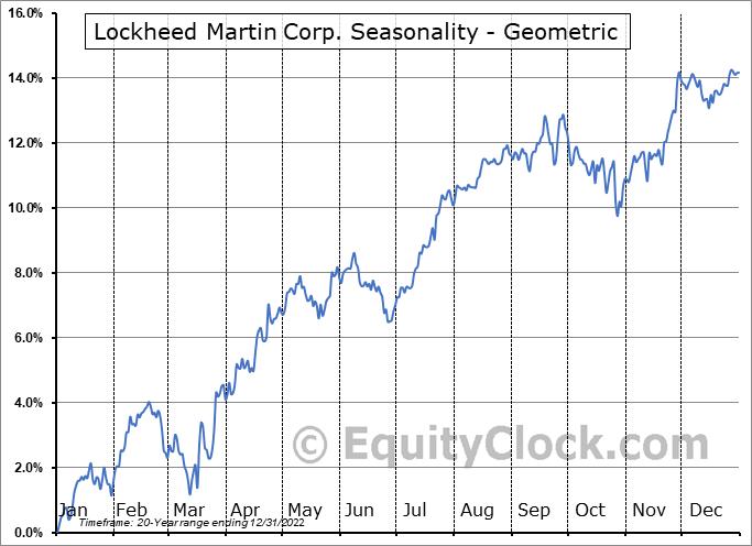 Lockheed Martin Corp. (NYSE:LMT) Seasonality