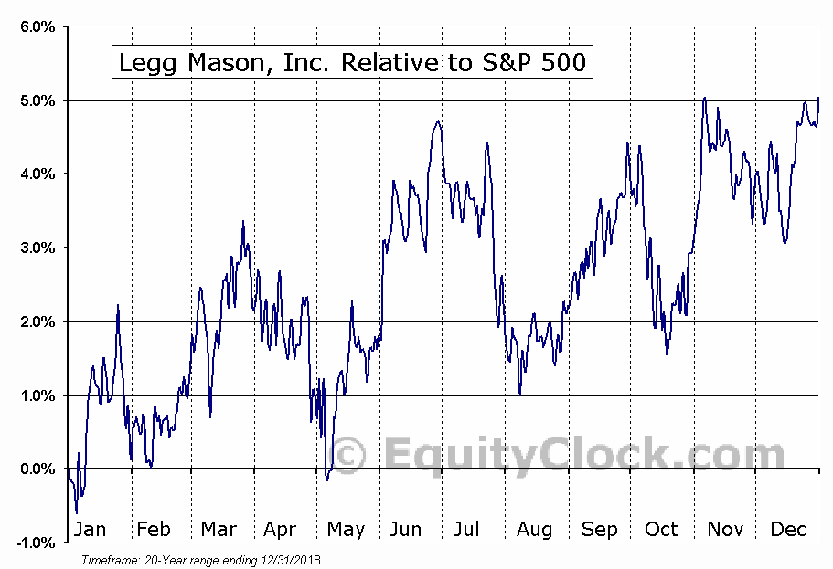 LM Relative to the S&P 500