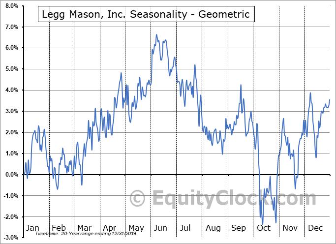 Legg Mason, Inc. (NYSE:LM) Seasonality