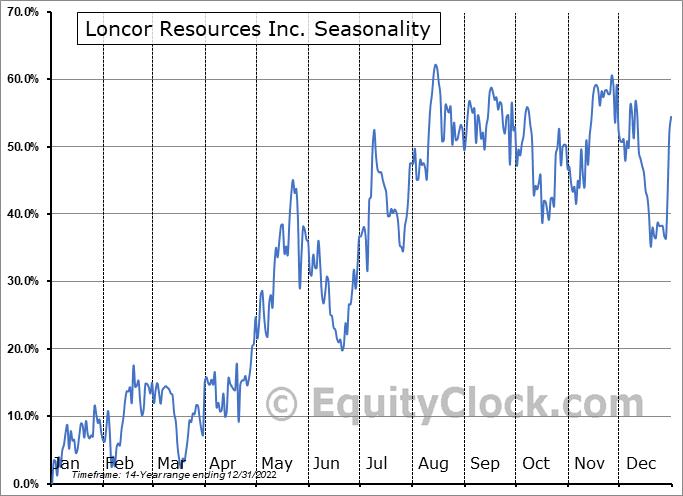 Loncor Resources Inc. (TSE:LN.TO) Seasonality