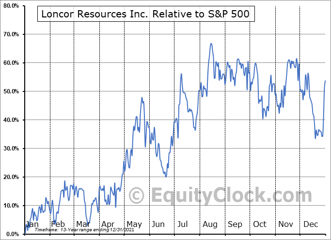 LN.TO Relative to the S&P 500