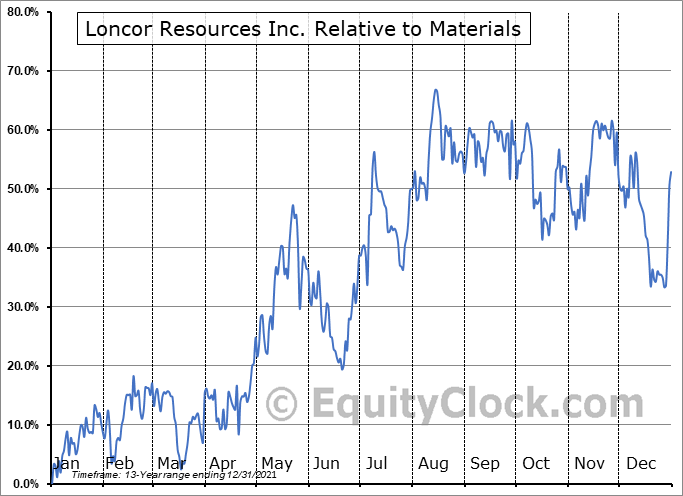 LN.TO Relative to the Sector