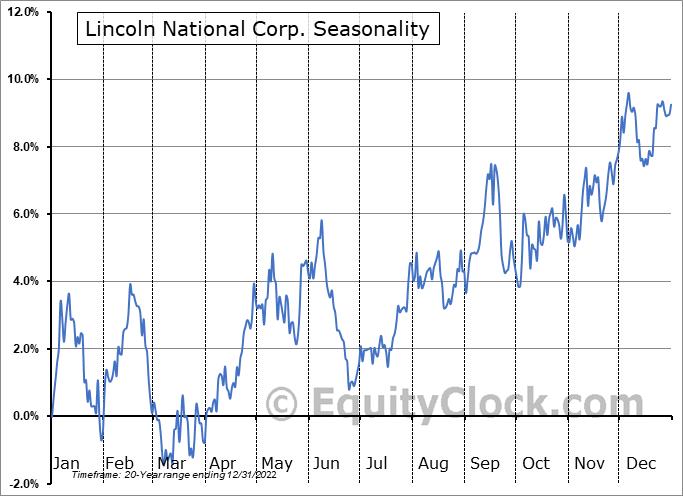 Lincoln National Corp. (NYSE:LNC) Seasonality