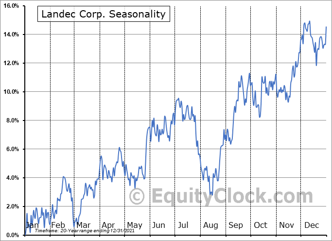 Landec Corporation Seasonal Chart