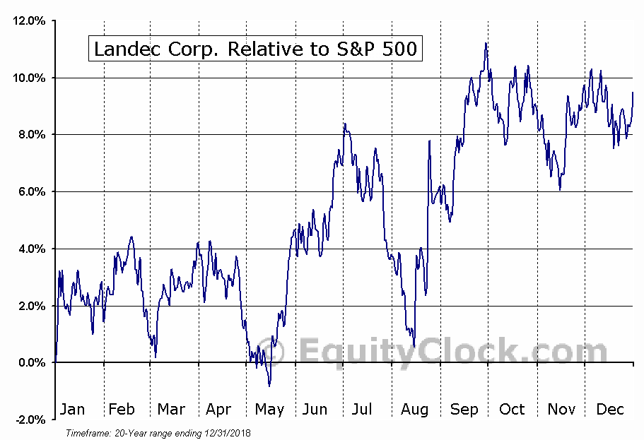 LNDC Relative to the S&P 500
