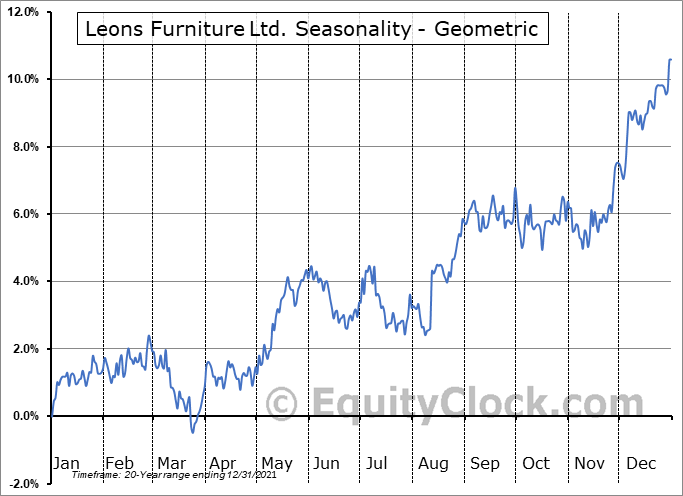 Leons Furniture Ltd. (TSE:LNF.TO) Seasonality