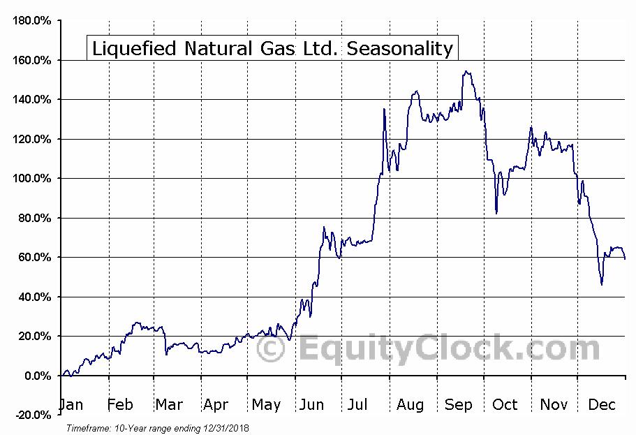 Liquefied Natural Gas Ltd. (OTCMKT:LNGLF) Seasonality