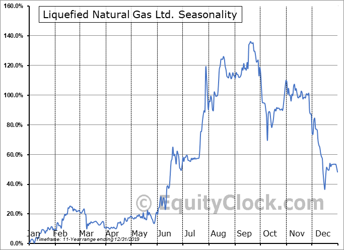 Liquefied Natural Gas Ltd. (OTCMKT:LNGLF) Seasonality