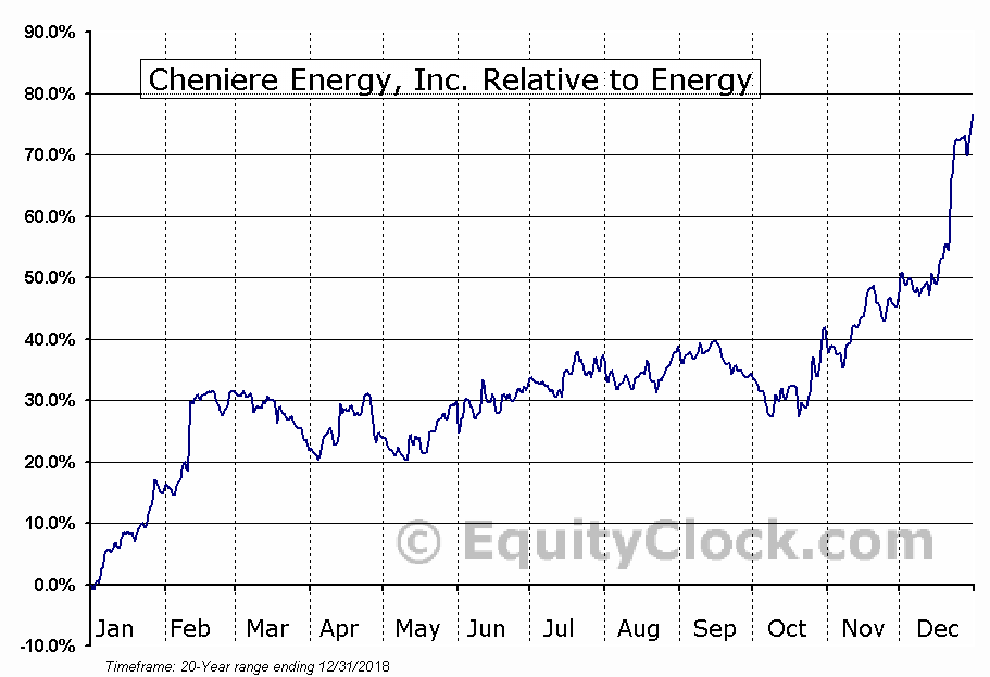 LNG Relative to the Sector