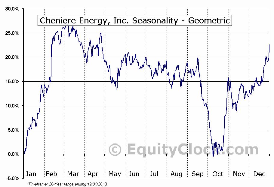 Cheniere Energy, Inc. (AMEX:LNG) Seasonality