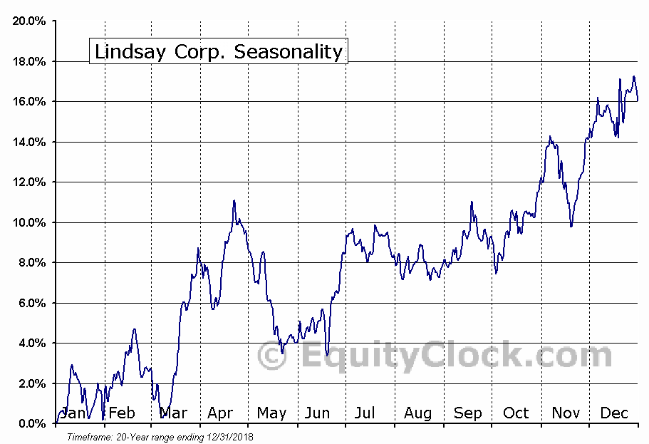 Lindsay Corporation (LNN) Seasonal Chart