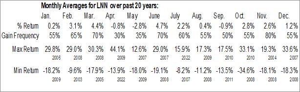 Monthly Seasonal Lindsay Corp. (NYSE:LNN)