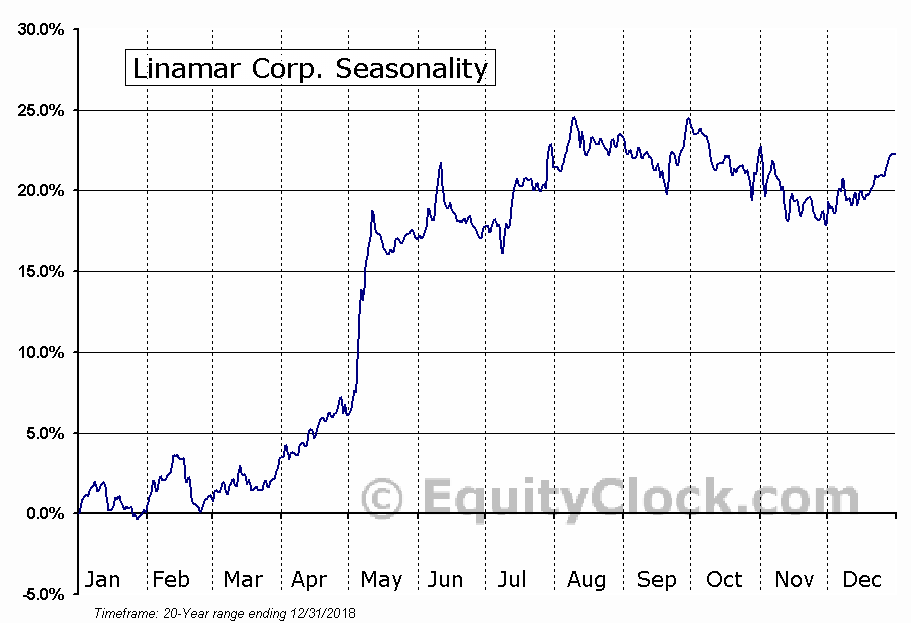 Linamar Corporation (TSE:LNR) Seasonal Chart