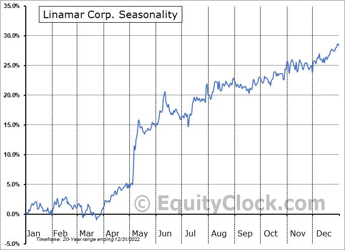 Linamar Corp. (TSE:LNR.TO) Seasonality