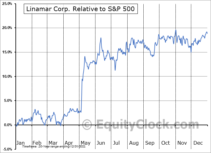 LNR.TO Relative to the S&P 500