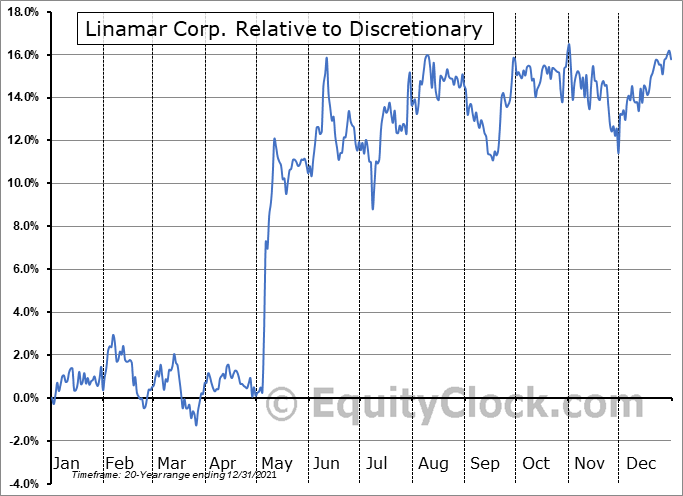LNR.TO Relative to the Sector