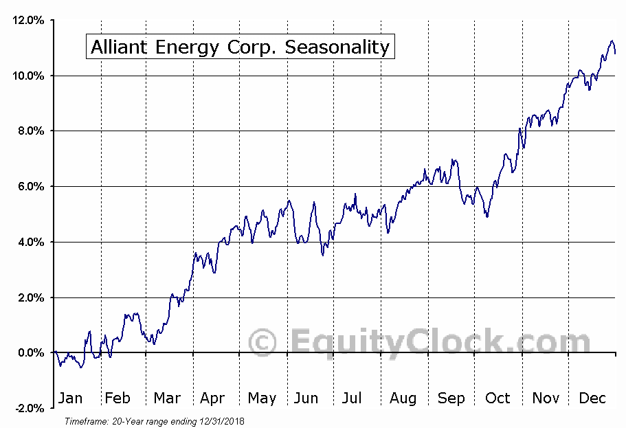 Alliant Energy Corporation (LNT) Seasonal Chart