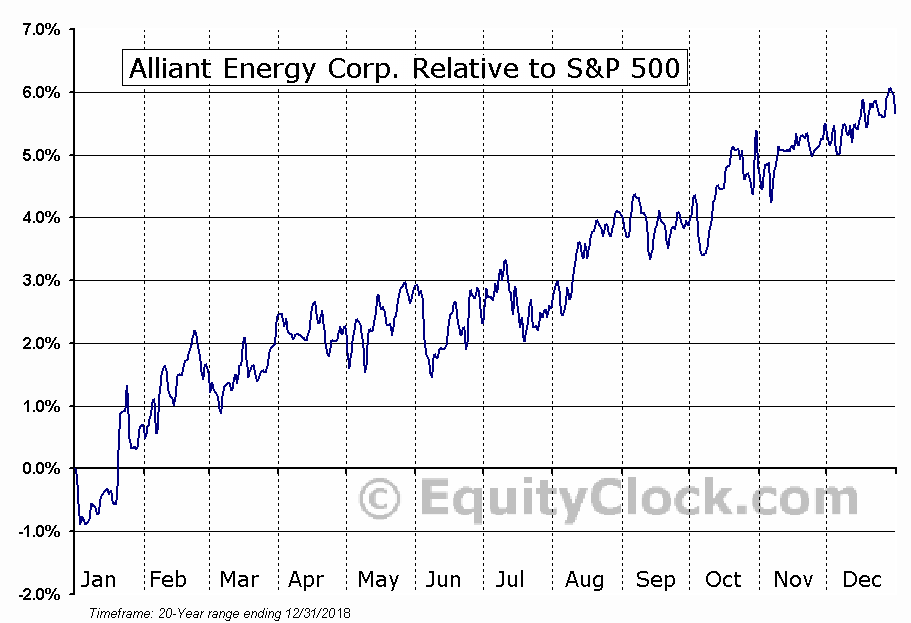 LNT Relative to the S&P 500