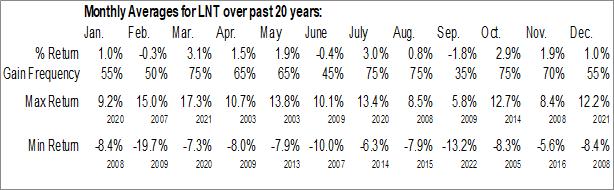 Monthly Seasonal Alliant Energy Corp. (NYSE:LNT)