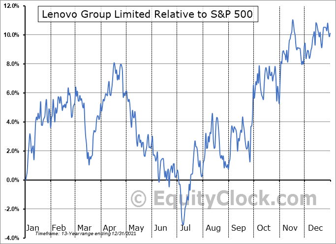 LNVGY Relative to the S&P 500