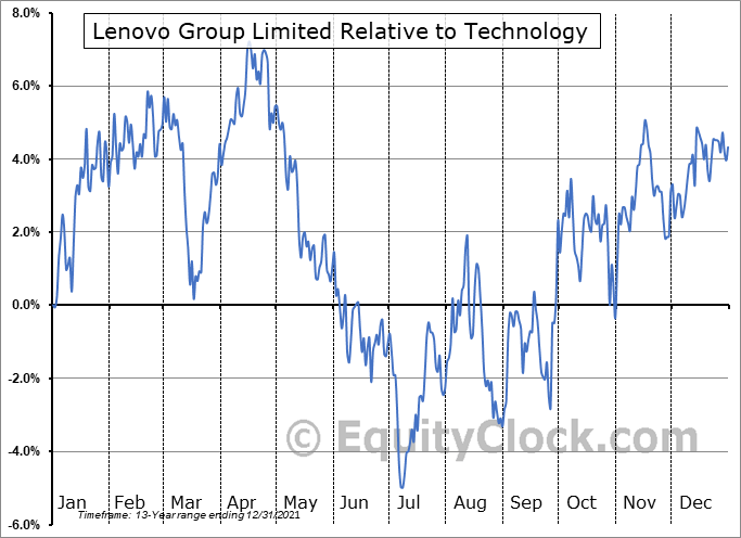 LNVGY Relative to the Sector